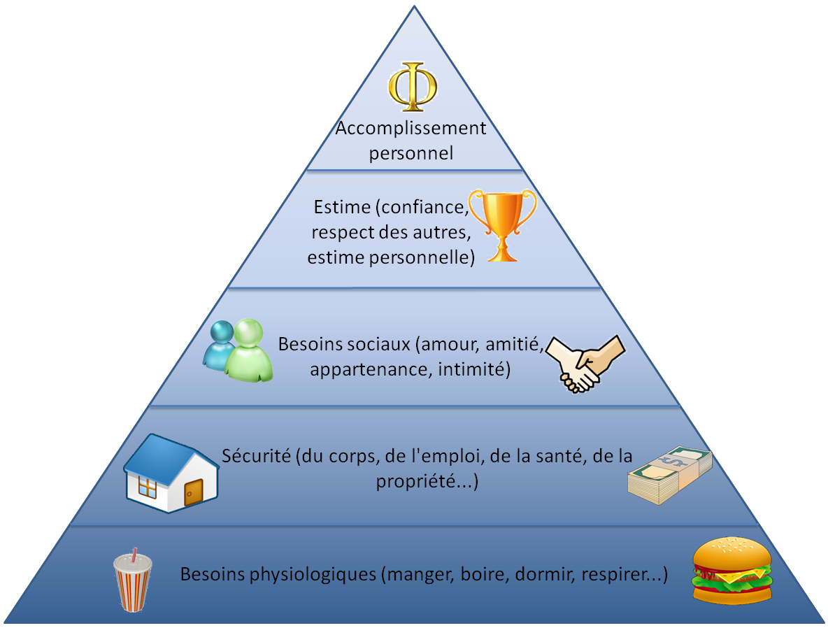 pyramide besoins maslow
